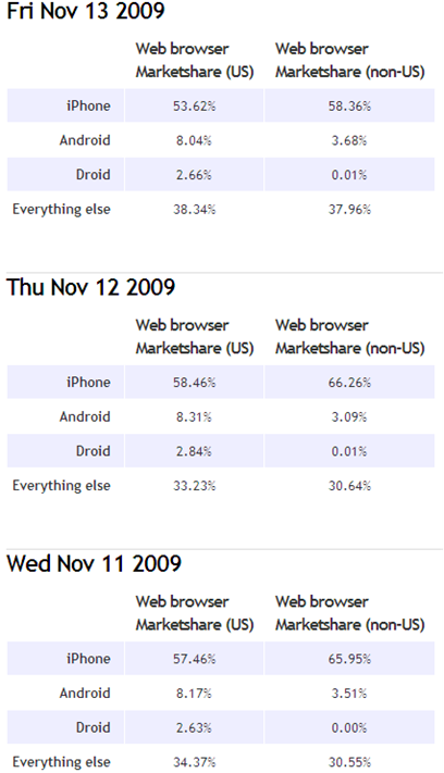 Motorola Droid Grabs 25% of Android US Internet Traffic at Launch