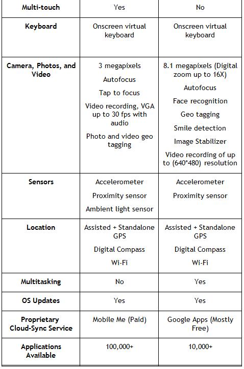 Xperia X10 vs iPhone 3GS