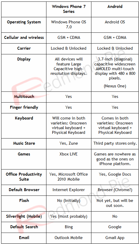 Windows Phone 7 vs Android