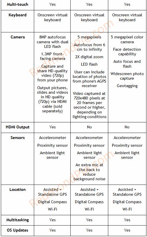 HTC EVO 4G vs Nexus One vs Desire (1)