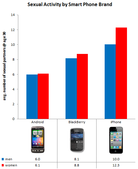 iPhone Android BlackBerry Chart