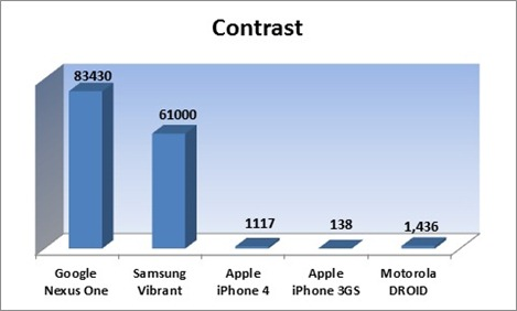 iPhone 4 vs Galaxy S (1)
