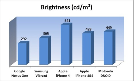 iPhone 4 vs Galaxy S (3)