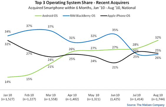 top recent mobile operating systems blackberry iphone ios android
