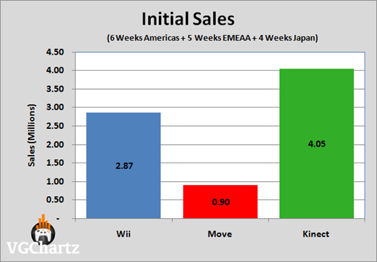 Kinect_sales