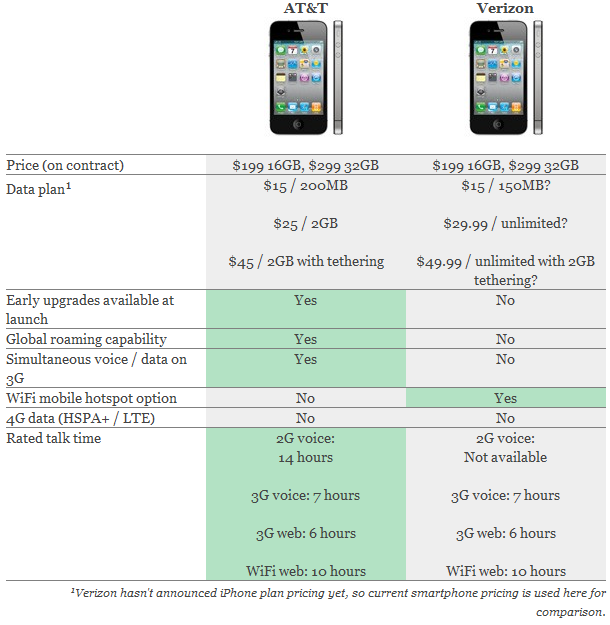 AT&T vs Verizon iPhone