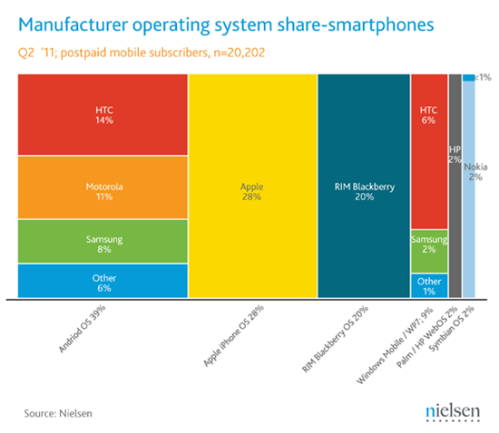 june-2011-smartphone-share
