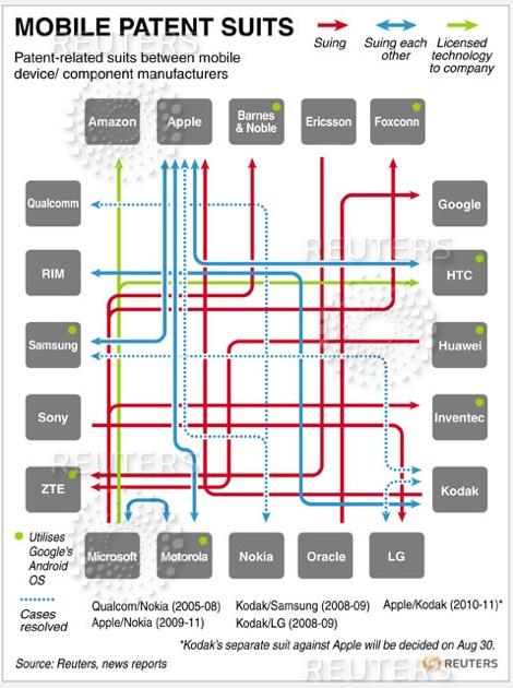 Patent Chart
