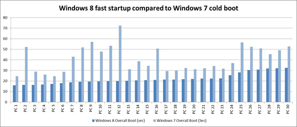 Windows 8 Startup Times