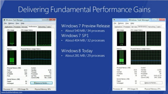 Win8 Performance