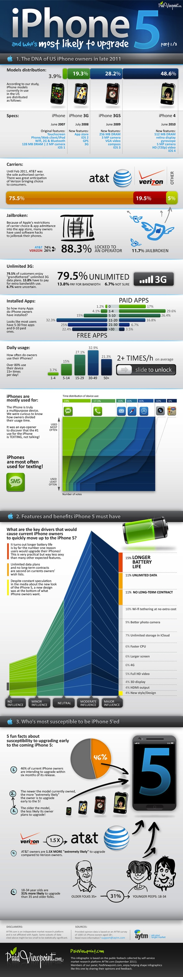 iPhone 5: Will You Upgrade?
