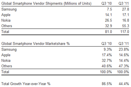 Samsung Tops Smartphone