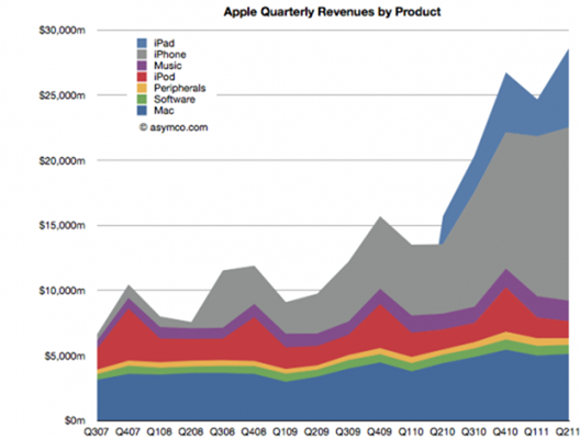 apple-revenues-528x400