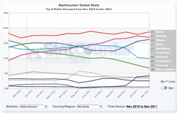 global-statcounter-mobile-browsers-201111