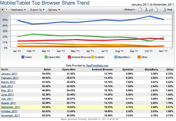 net-applications-mobile-browsers-201111