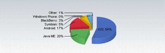 net-applications-pie-chart-mobile-os-201111