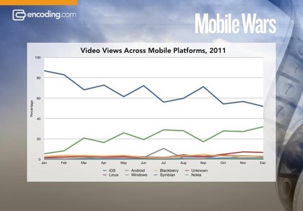 mobile-video-chart-encoding