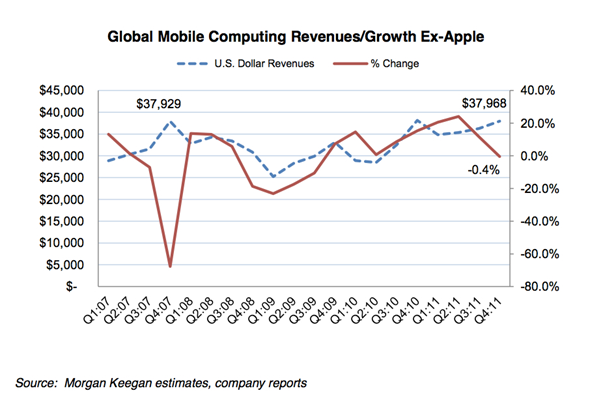 Mobile_computing_revs_without_apple