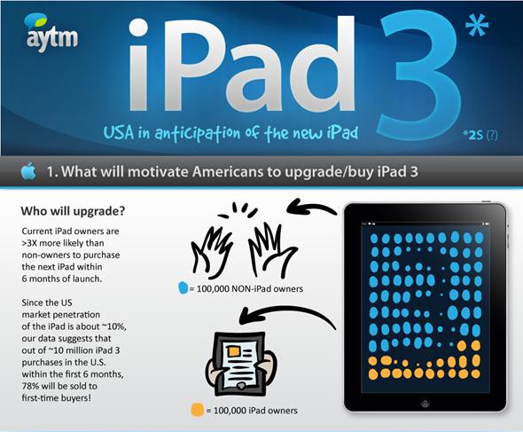 iPad 3 info header