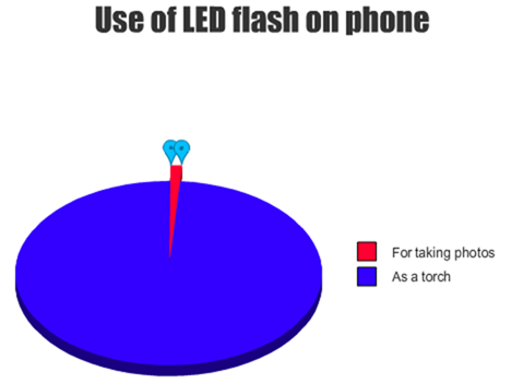 Use Your Android Device's Camera Flash As Notification For Incoming