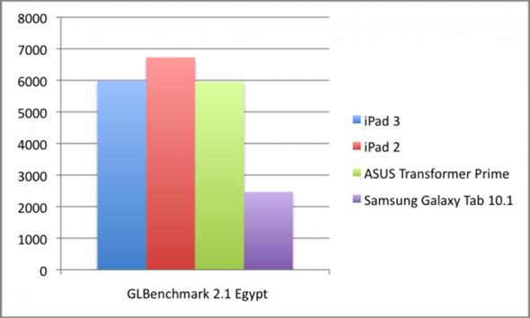 GLBenchEgypt-600x360