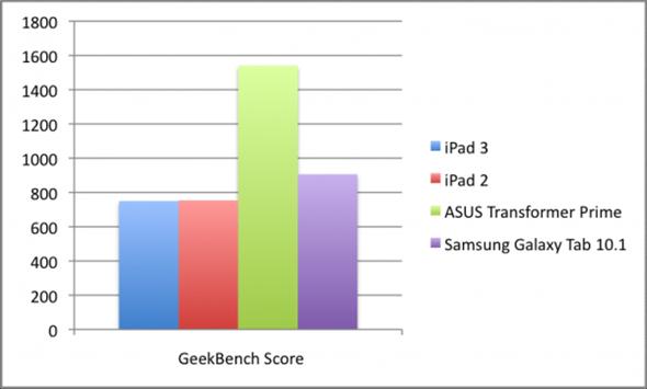 GeekbenchTest-600x361
