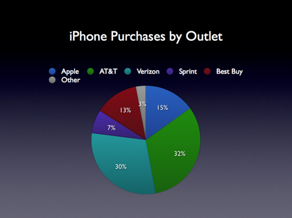iphone_purchases_by_outlet.001-640x480