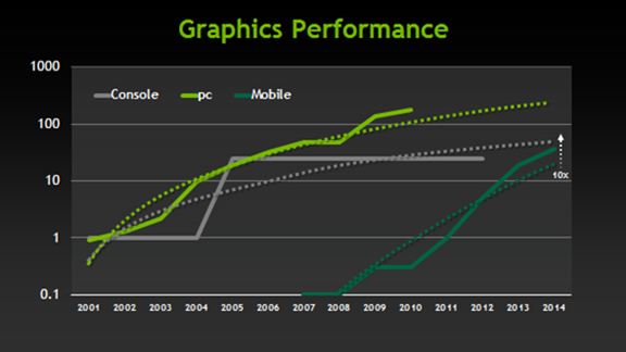 mobile-performance-chart