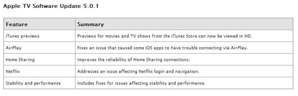 AppleTV5.0.1