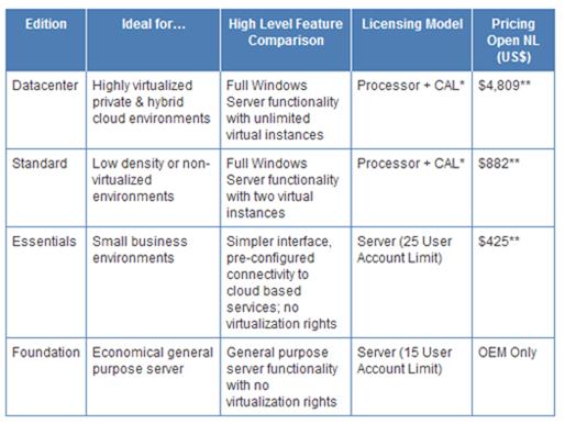 Windows Server 2012 overview