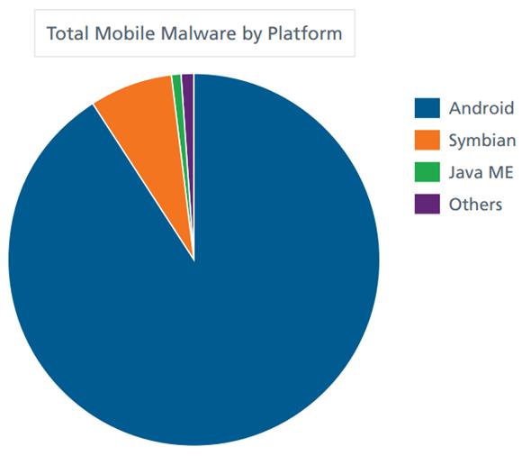 Malware platforms