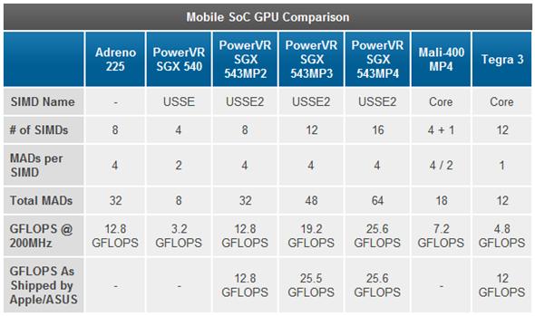 SoC comparison chart