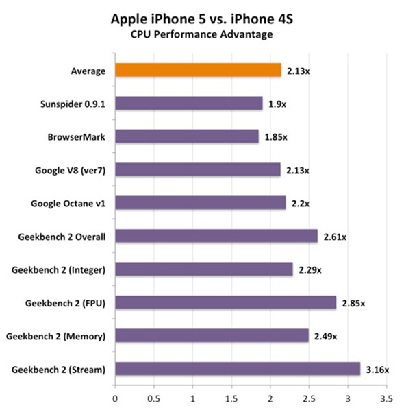 iphone 6 processor speed iphone 5 performance benchmarks detailed it s the fastest 2862
