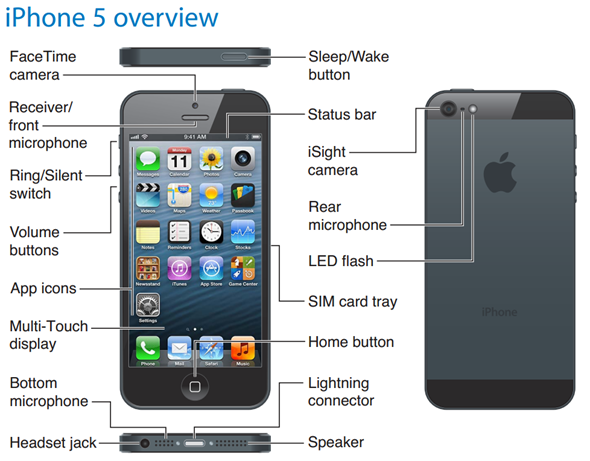 iPhone 5 overview