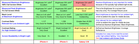 iphone 5 sdisplay grading