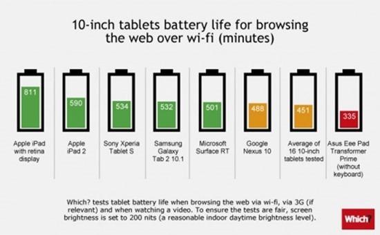 Tablets-battery-10in-rev-550x340