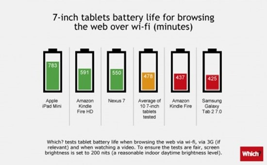 Tablets-battery-7in-550x340