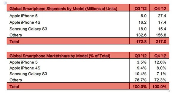 iphone5-strategy-analytics-2-20-13-03