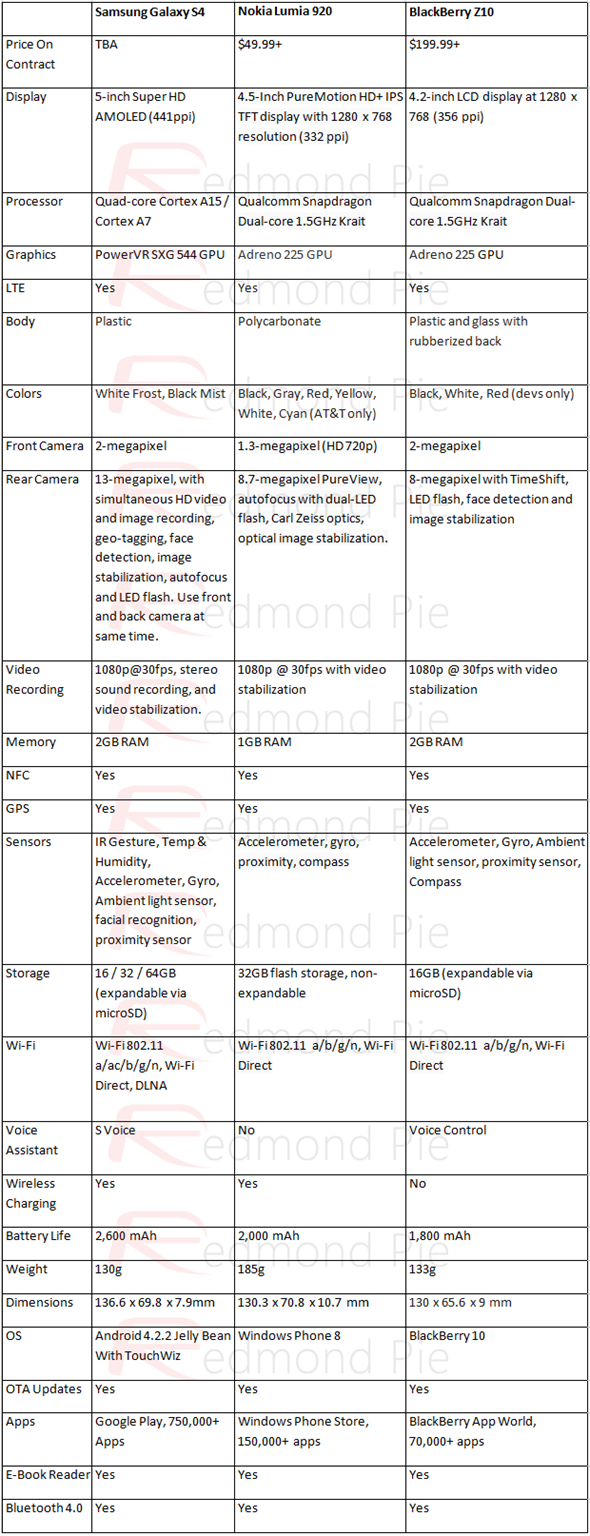 GS4 Lumia 920 Z10 comparison chart copy