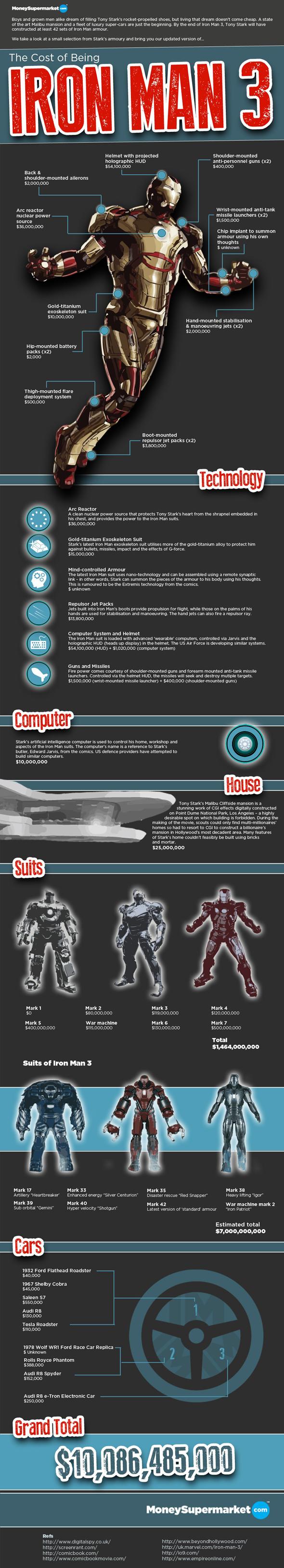 Iron Man infographic
