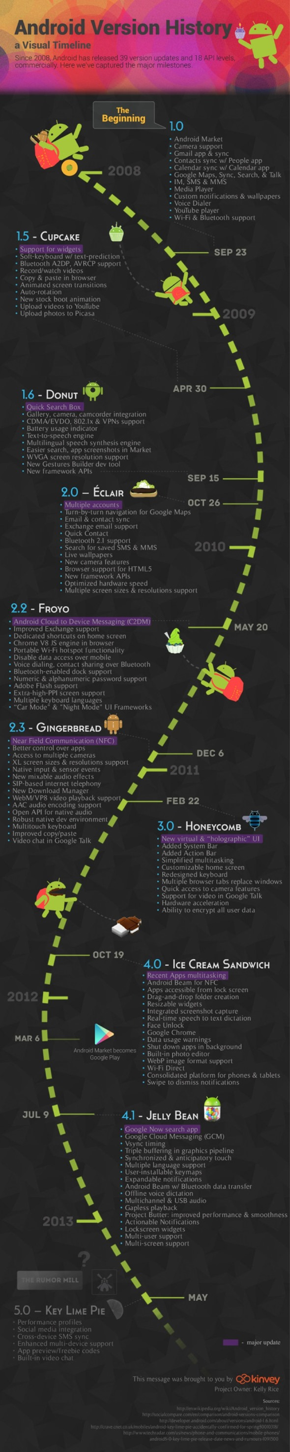 android_history_kinvey_infographic (1)