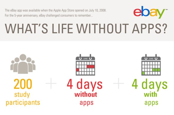 eBay iPhone infographic