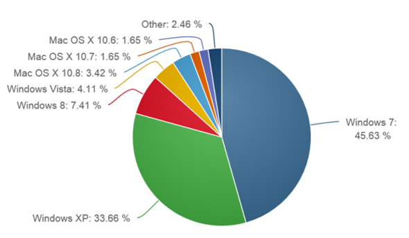 Windows 8 vs XP market share