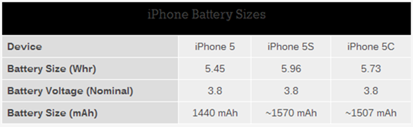 iPhone 5s vs 5c vs 5 battery