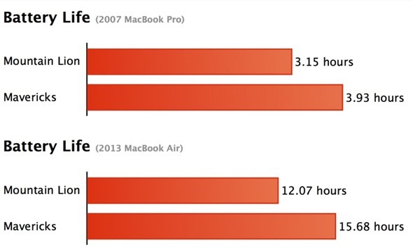 OS X Mavericks battery life