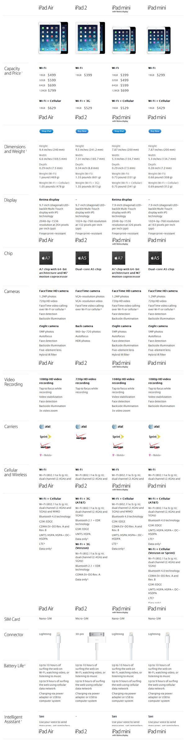 iPad Air comparison'