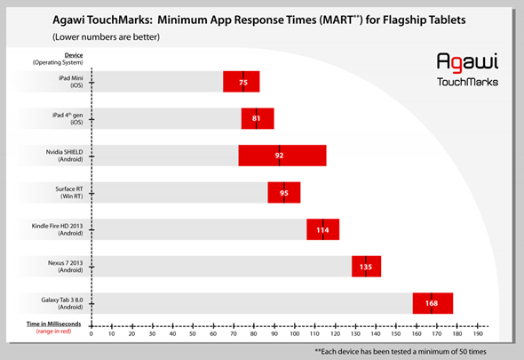 touchmark_graph_ftablets_rev2-1024x703