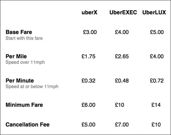 Uber London fares