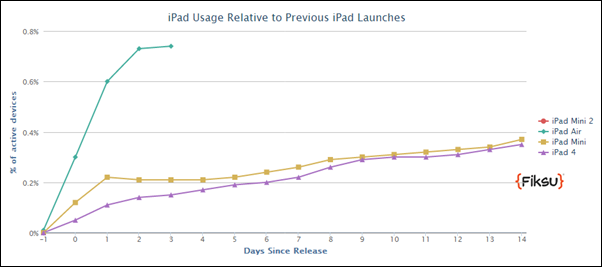 iPad Air usage 1