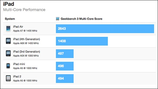 iPad air geekbench